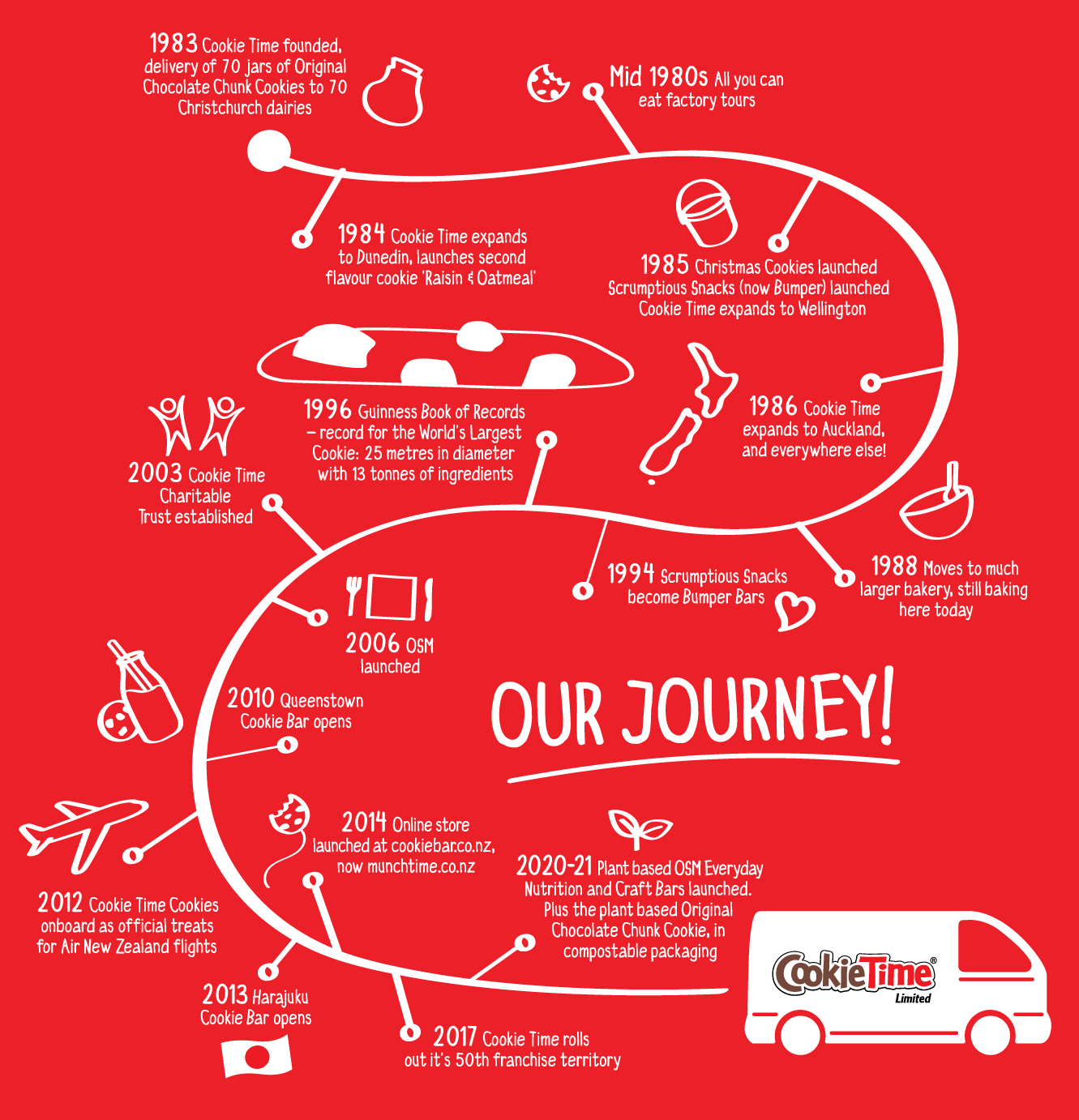 Our Journey