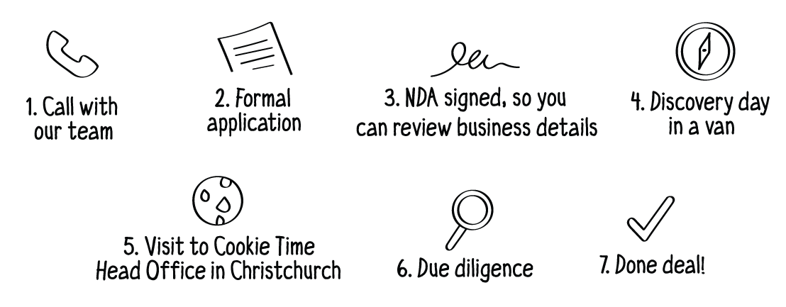 Recruitment Steps